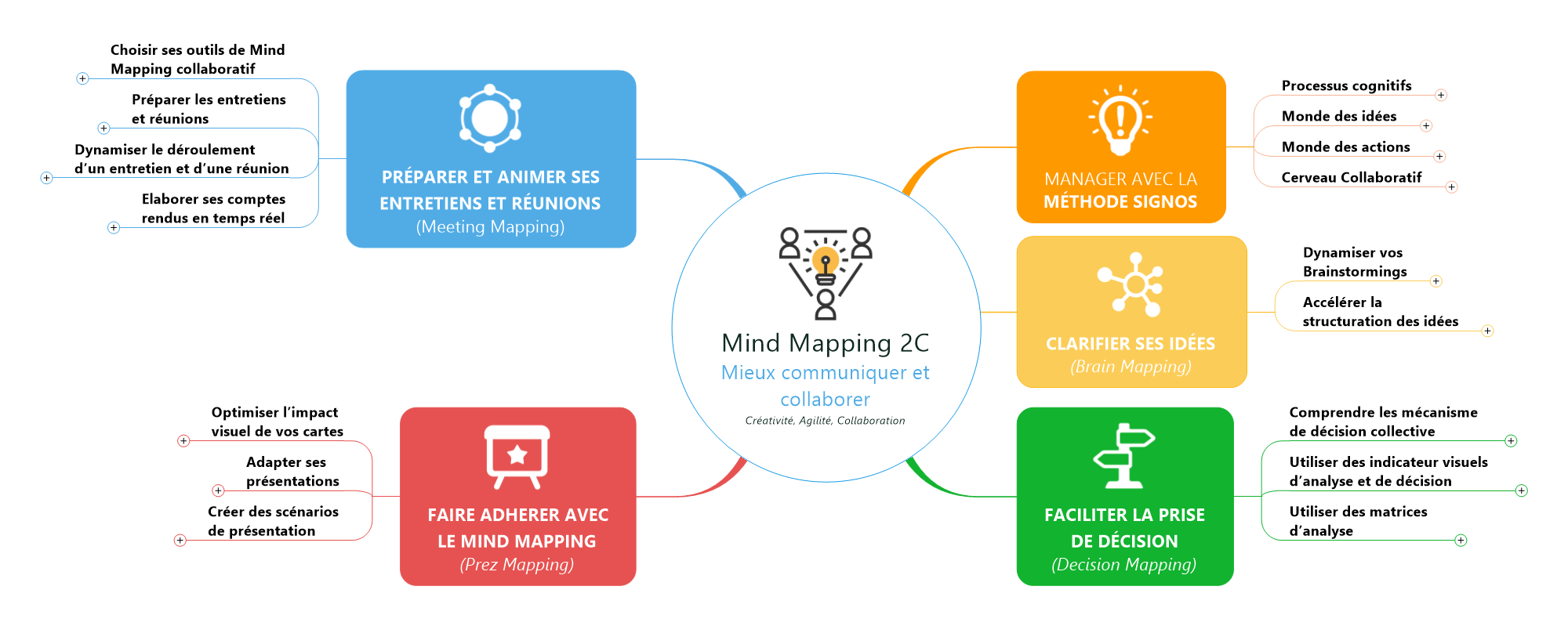 Programme Mind Mapping 2C